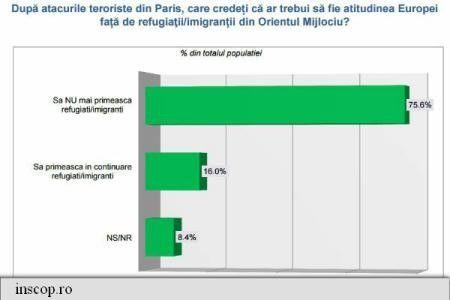 INSCOP: 80,2 % DINTRE ROMANI NU SUNT DE ACORD CA REFUGIATII SA SE STABILEASCA IN ROMANIA
