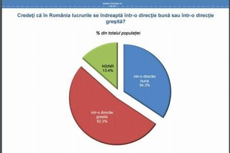 INSCOP: 52,3 % DINTRE ROMANI CONSIDERA CA TARA SE INDREAPTA INTR-O DIRECTIE GRESITA