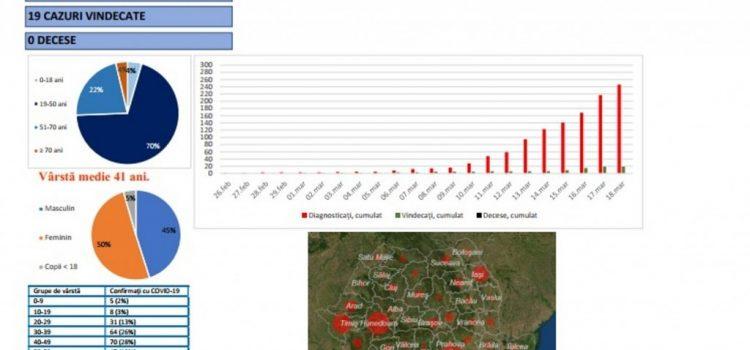 Arad depășește 8 cazuri la mia de locuitori, multe localități sunt la fel